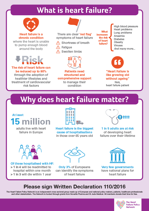 What is heart failure and why does it matter? (English)